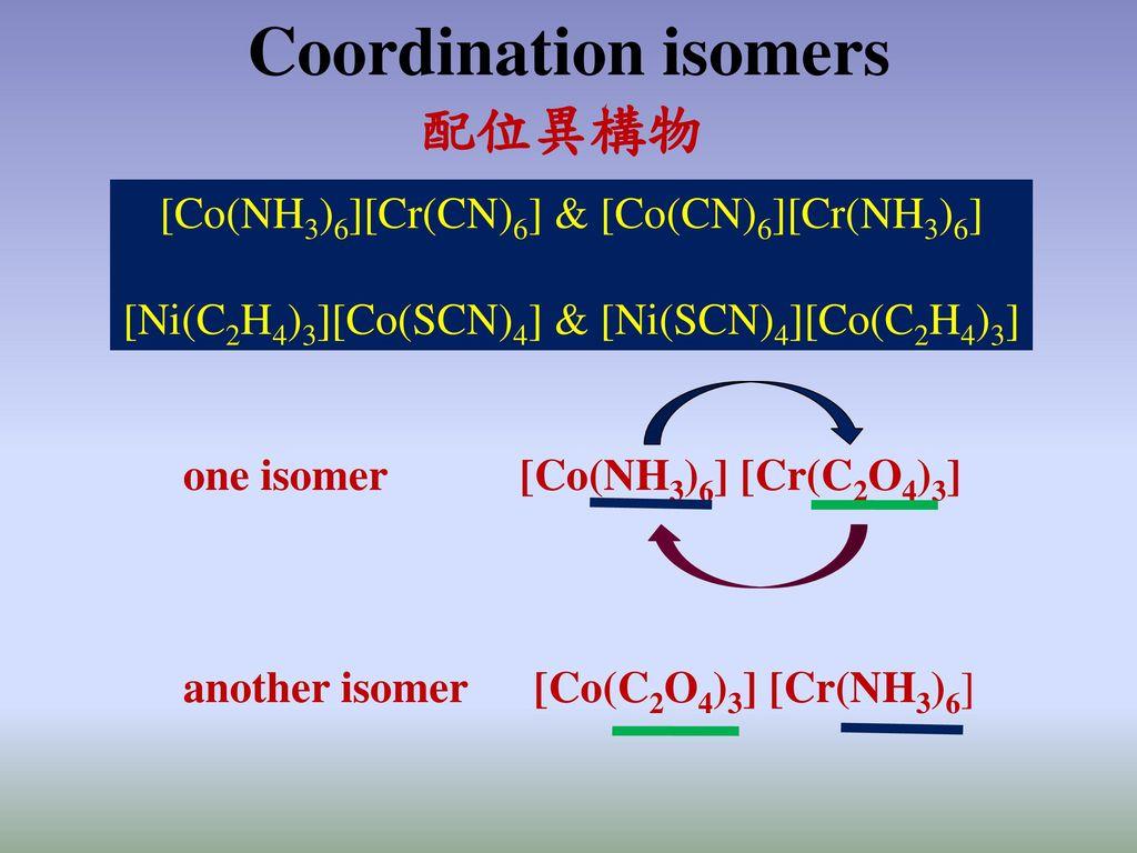 Coordination isomers 配位異構物 [Co(NH3)6][Cr(CN)6] & [Co(CN)6][Cr(NH3)6]